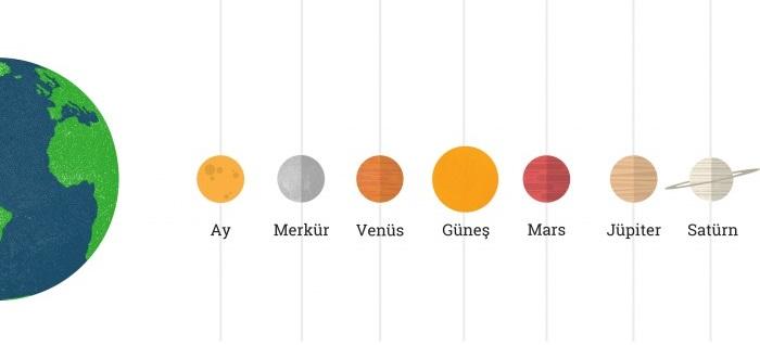 Batlamyus'un Dünya Merkezli Evren Modeli